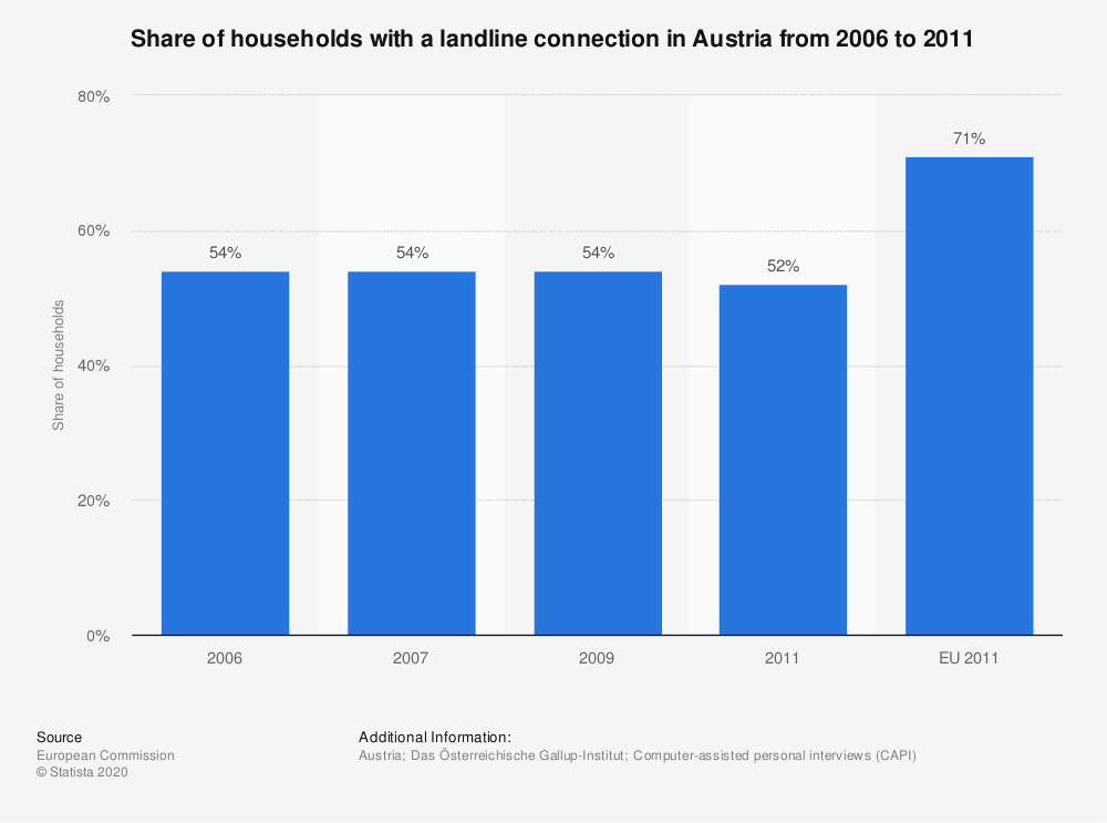 Statistic: Share of households with a landline connection in Austria from 2006 to 2011 | Statista
