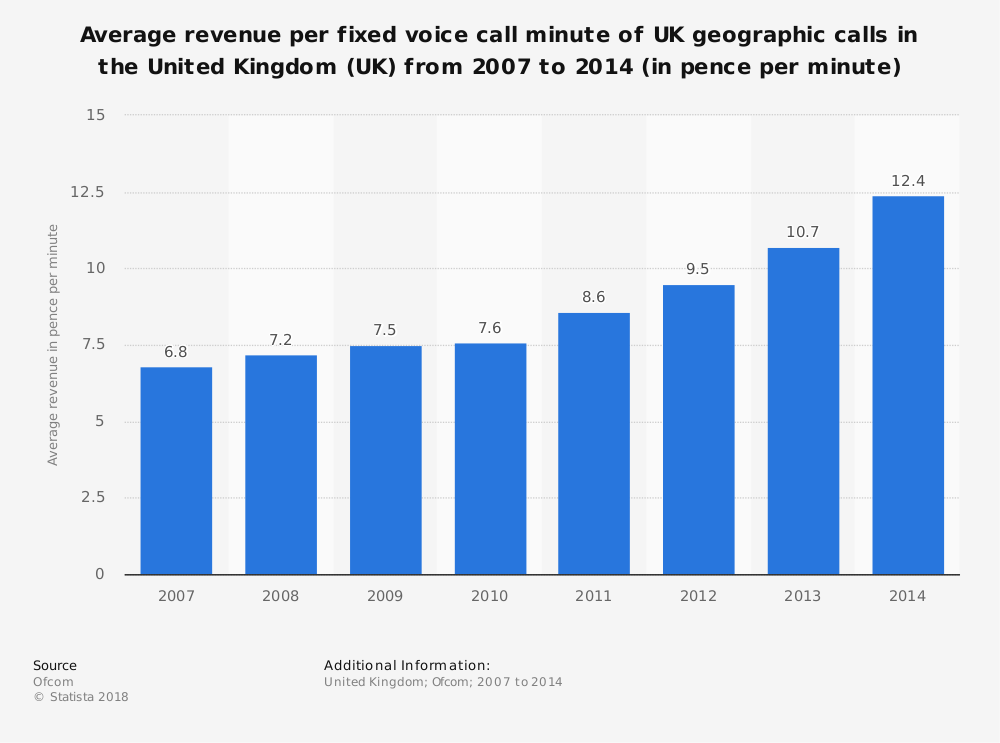 Statistic: Average revenue per fixed voice call minute of UK geographic calls in the United Kingdom (UK) from 2007 to 2014 (in pence per minute) | Statista