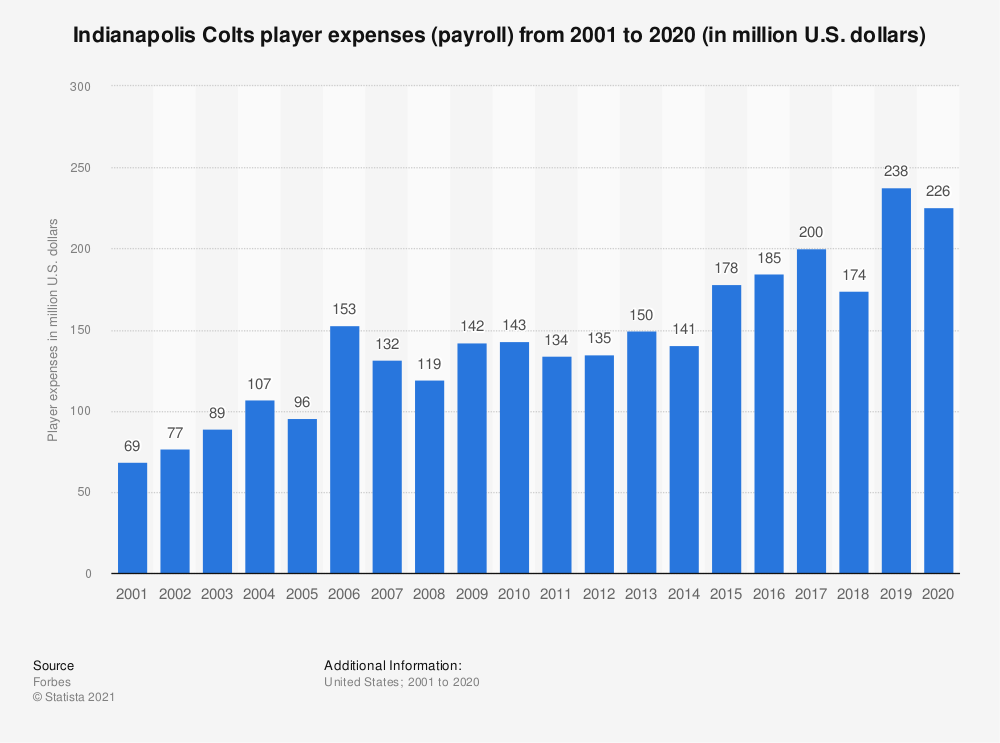Statistic: Indianapolis Colts player expenses (payroll)* from 2001 to 2017 (in million U.S. dollars) | Statista