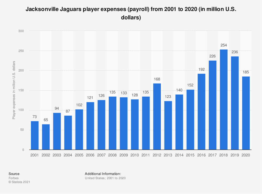 Statistic: Jacksonville Jaguars player expenses (payroll)* from 2001 to 2019 (in million U.S. dollars) | Statista