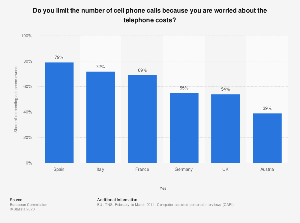 Statistic: Do you limit the number of cell phone calls because you are worried about the telephone costs? | Statista