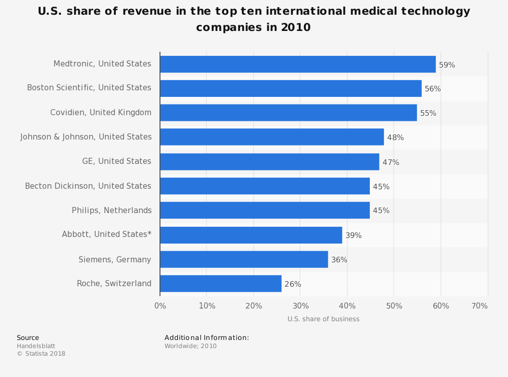 Statistic: U.S. share of revenue in the top ten international medical technology companies in 2010   Statista