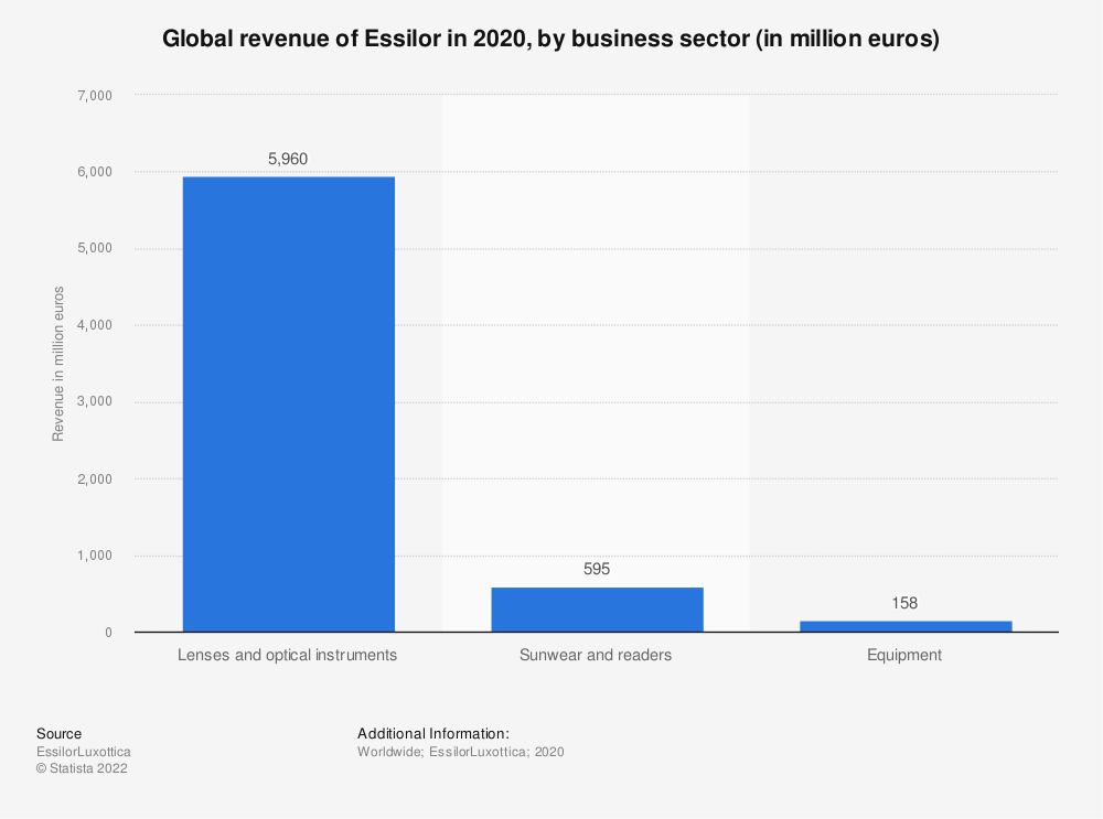 Statistic: Global revenue of Essilor in 2019, by business sector (in million euros) | Statista