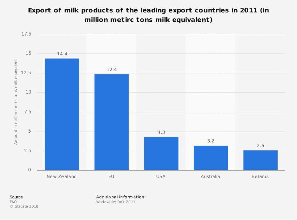 Statistic: Export of milk products of the leading export countries in 2011 (in million metirc tons milk equivalent) | Statista