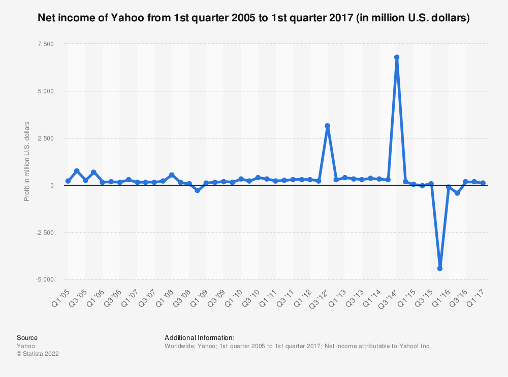 Statistic: Net income of Yahoo from 1st quarter 2005 to 1st quarter 2017 (in million U.S. dollars) | Statista