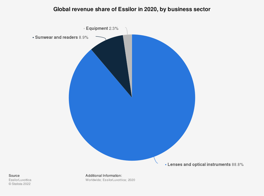 Statistic: Global revenue share of Essilor in 2019, by business sector | Statista