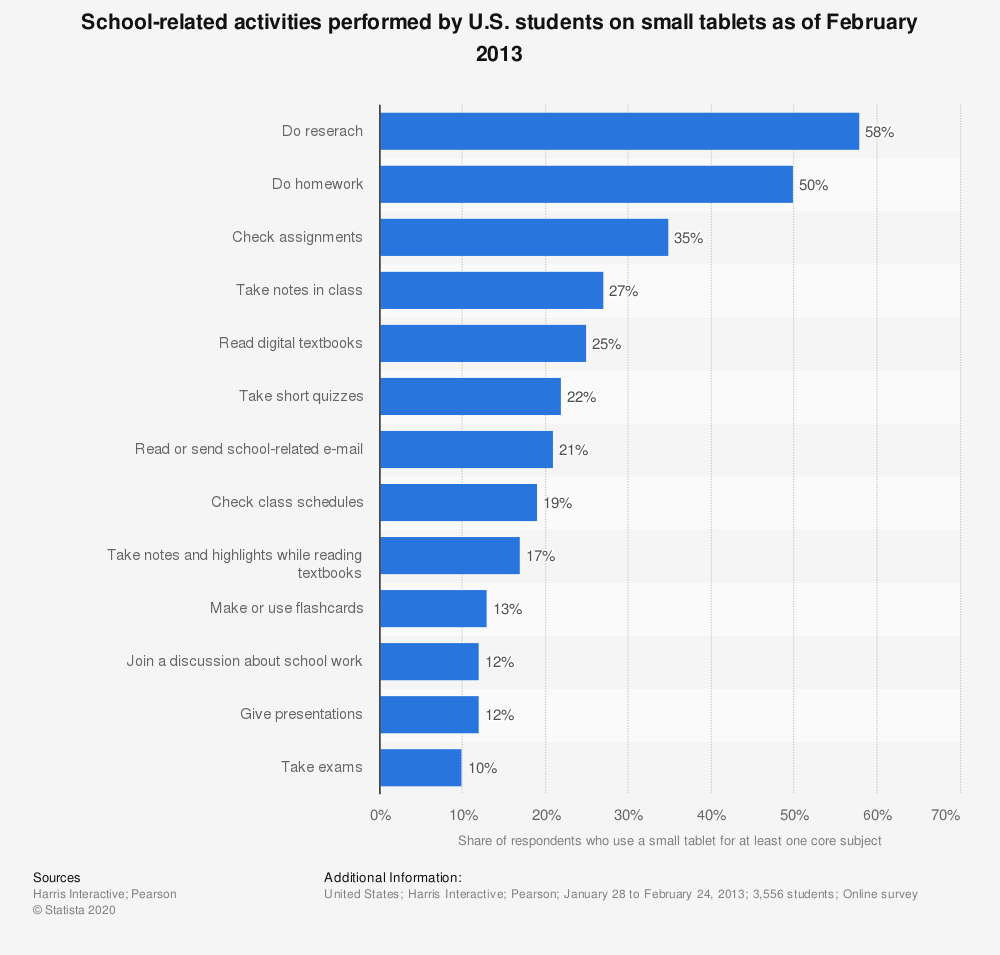 Statistic: School-related activities performed by U.S. students on small tablets as of February 2013 | Statista