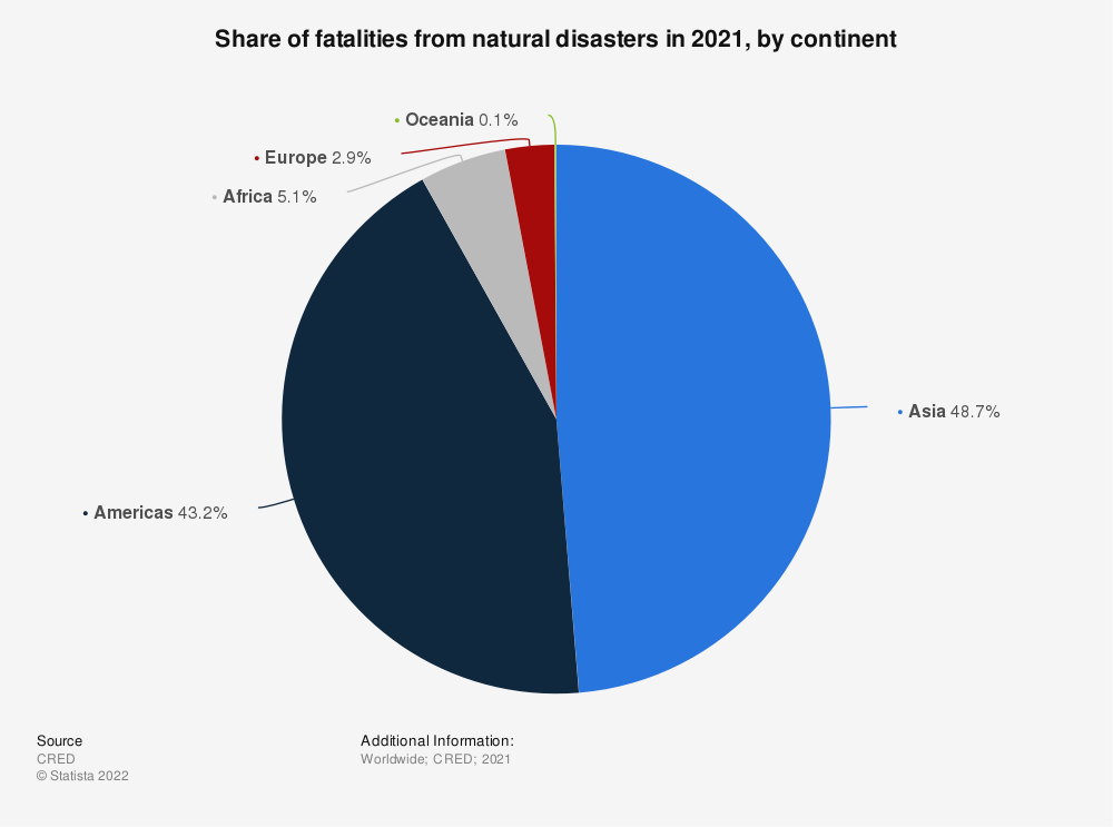 Statistic: Share of fatalities from natural disasters in 2017, by continent | Statista