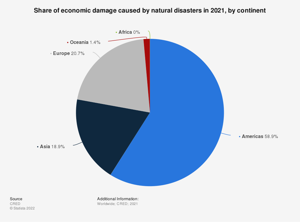 Statistic: Share of economic damage caused by natural disasters in 2020, by continent | Statista