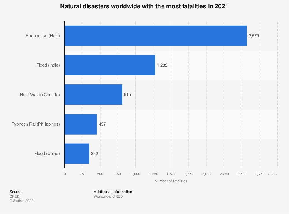 Statistic: Natural disasters with the most fatalities in 2017 | Statista