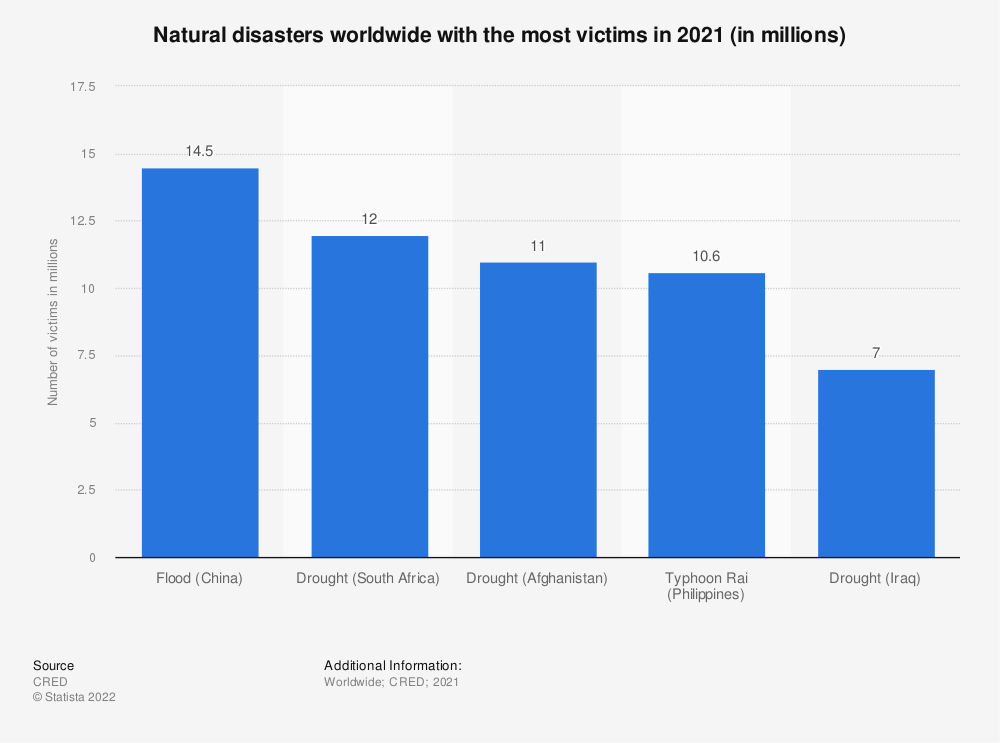 Statistic: Top 10 most important natural disasters by number of victims in 2016 (in millions) | Statista