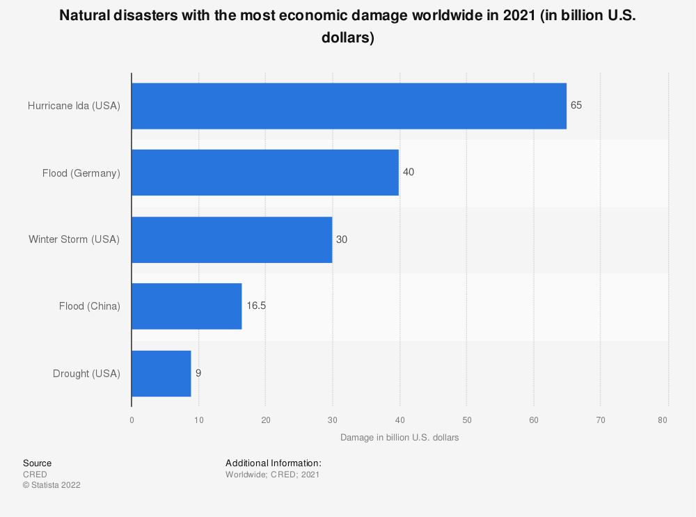Statistic: Natural disasters with the most economic damage worldwide in 2019 (in billion U.S. dollars) | Statista