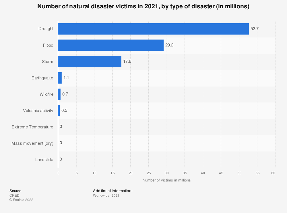 Statistic: Number of natural disaster victims in 2019, by type of disaster (in millions) | Statista