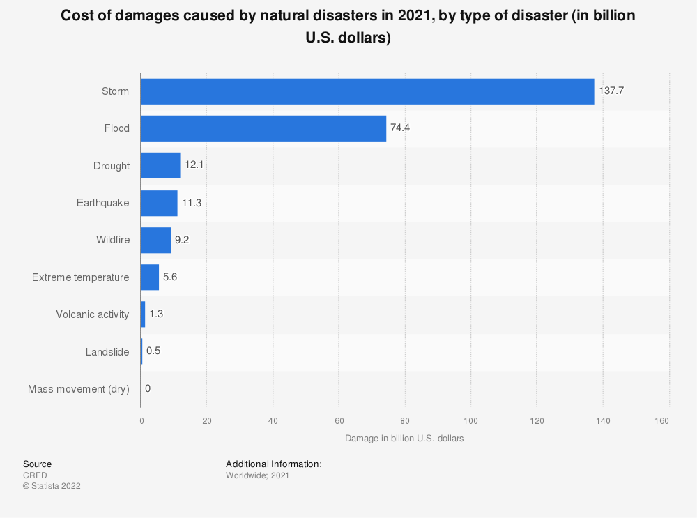 Statistic: Cost of damages caused by natural disasters in 2019, by type of disaster (in billion U.S. dollars) | Statista