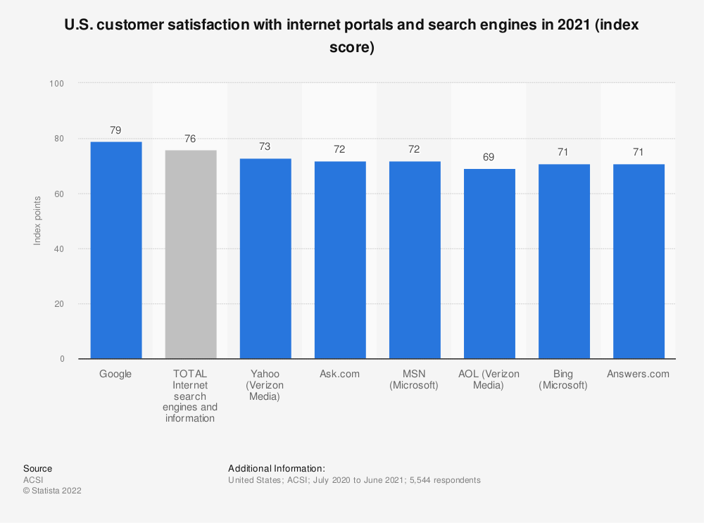 Statistic: U.S. customer satisfaction with internet portals and search engines in 2017 (index score) | Statista