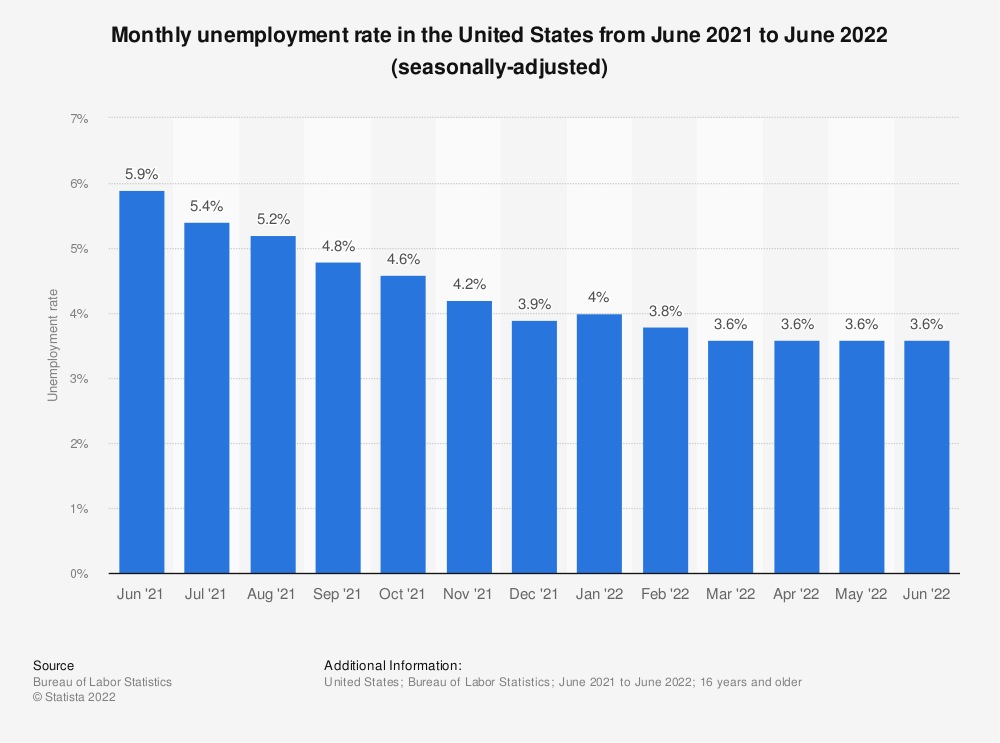Statistic: Monthly unemployment rate in the United States from May 2017 to May 2018 (seasonally-adjusted) | Statista