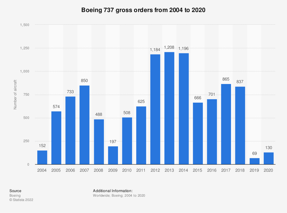 Statistic: Boeing 737 gross orders from 2004 to 2019 | Statista