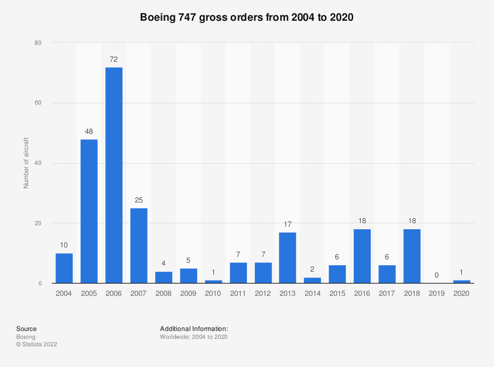 Statistic: Boeing 747 gross orders from 2004 to 2019 | Statista