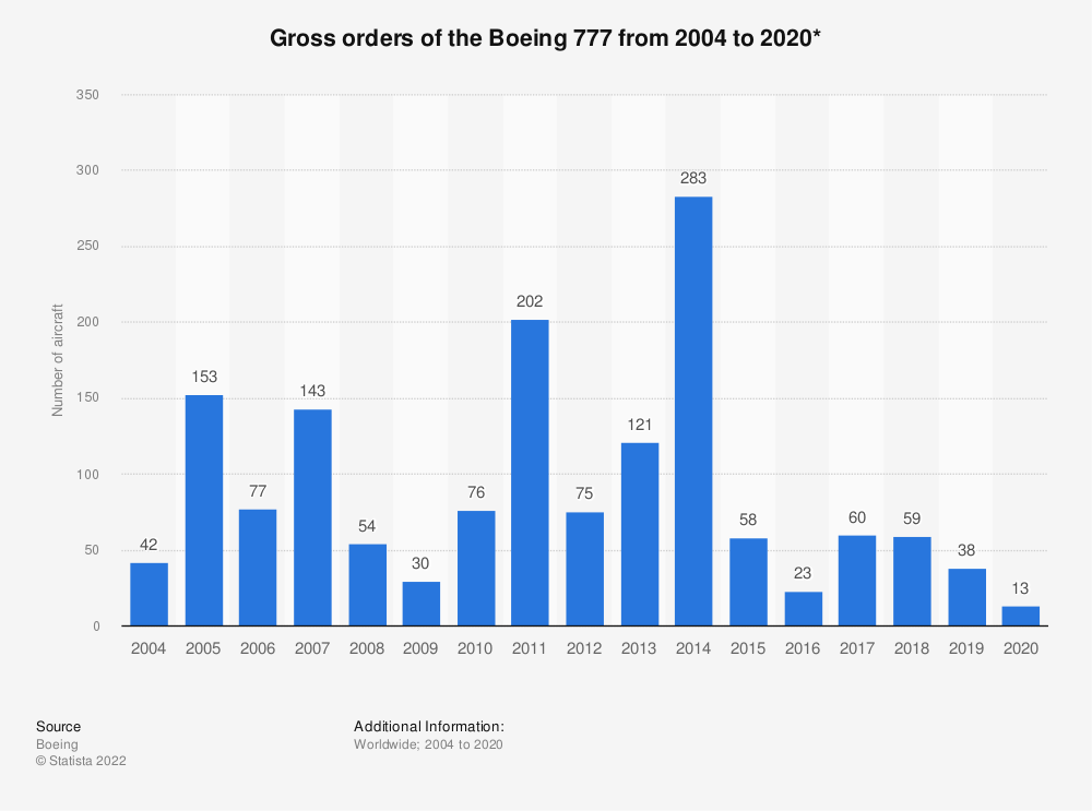 Statistic: Gross orders* of the Boeing 777 from 2004 to 2019 | Statista
