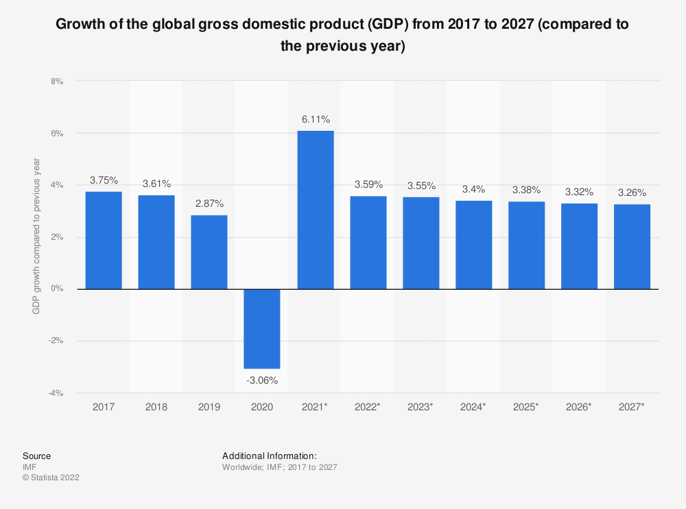 Statistic: Growth of the global gross domestic product (GDP) from 2012 to 2022 (compared to the previous year) | Statista