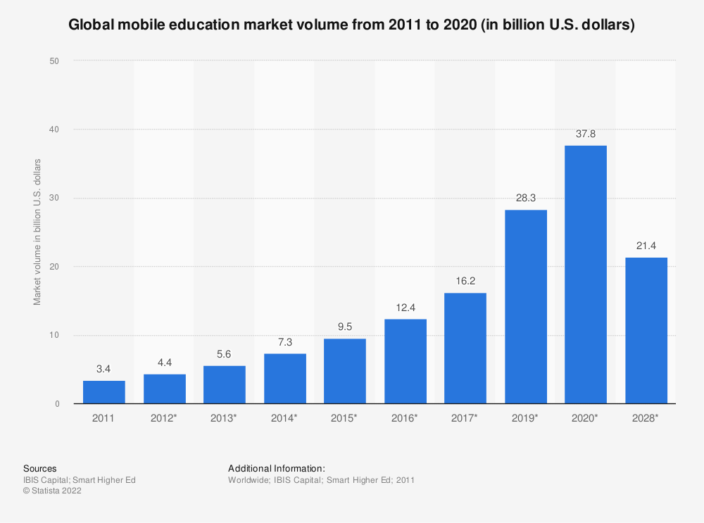 Statistic: Global mobile education market volume from 2011 to 2020 (in billion U.S. dollars) | Statista