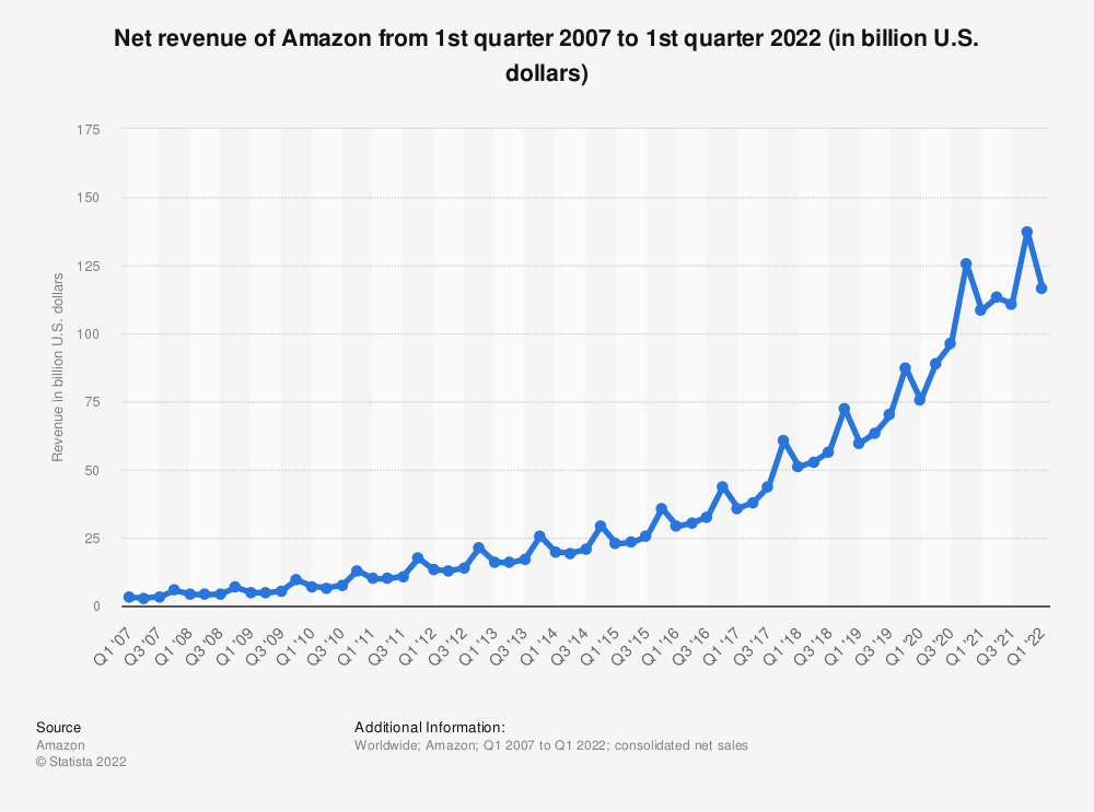 Statistic: Net revenue of Amazon from 1st quarter 2007 to 3rd quarter 2019 (in billion U.S. dollars) | Statista