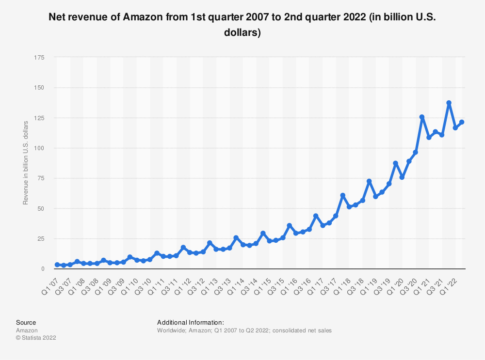 Statistic: Net revenue of Amazon from 1st quarter 2007 to 4th quarter 2019 (in billion U.S. dollars) | Statista