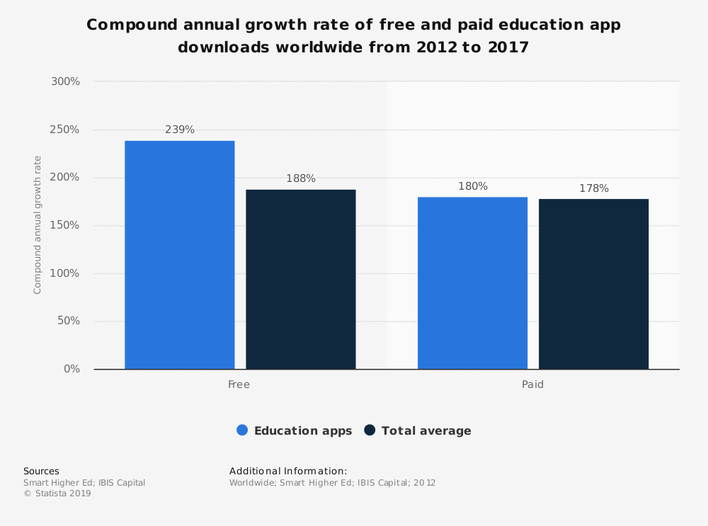 Statistic: Compound annual growth rate of free and paid education app downloads worldwide from 2012 to 2017 | Statista