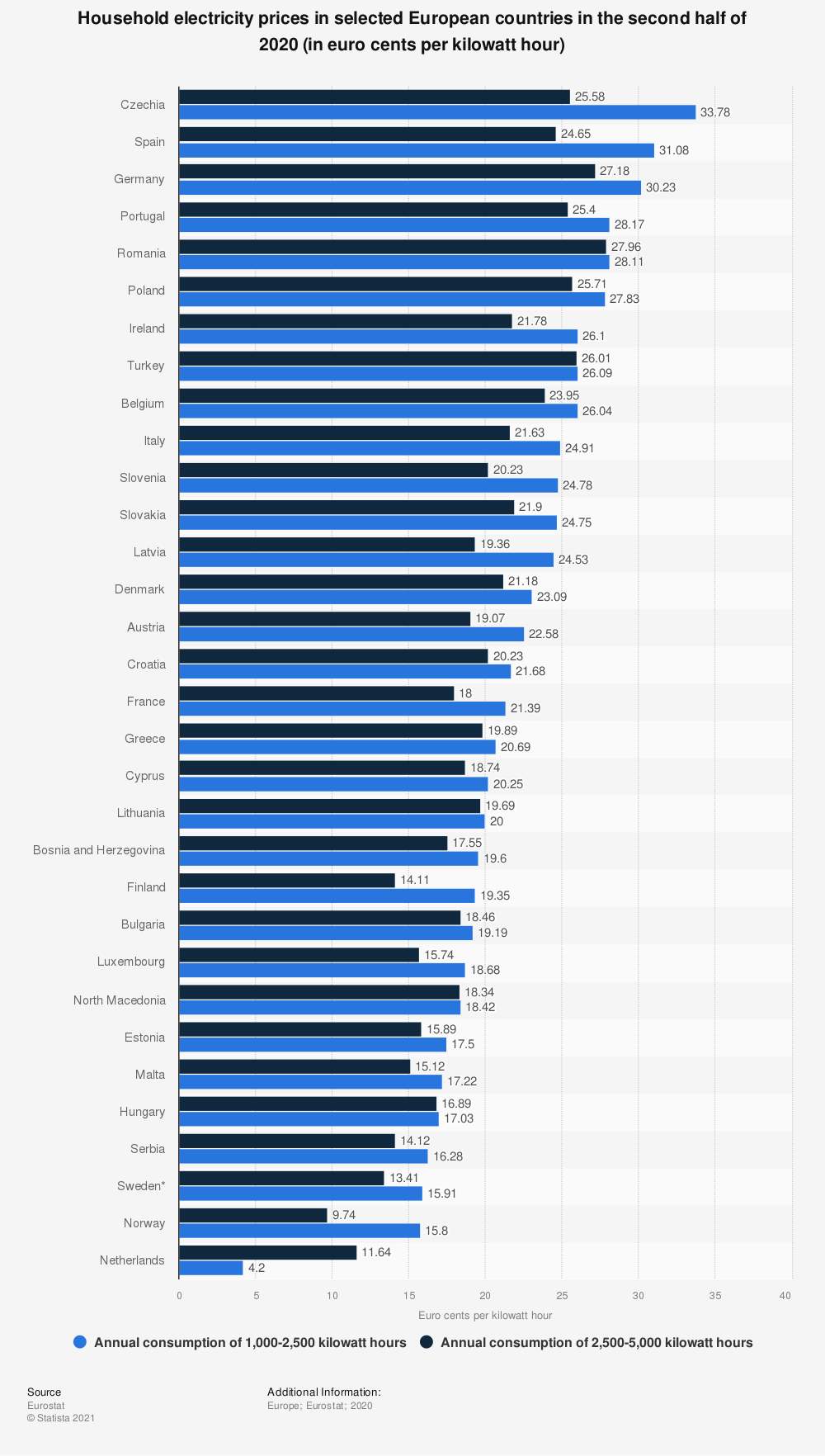 Statistic: Household electricity prices in selected European countries in the second half of 2020 (in euro cents per kilowatt hour) | Statista
