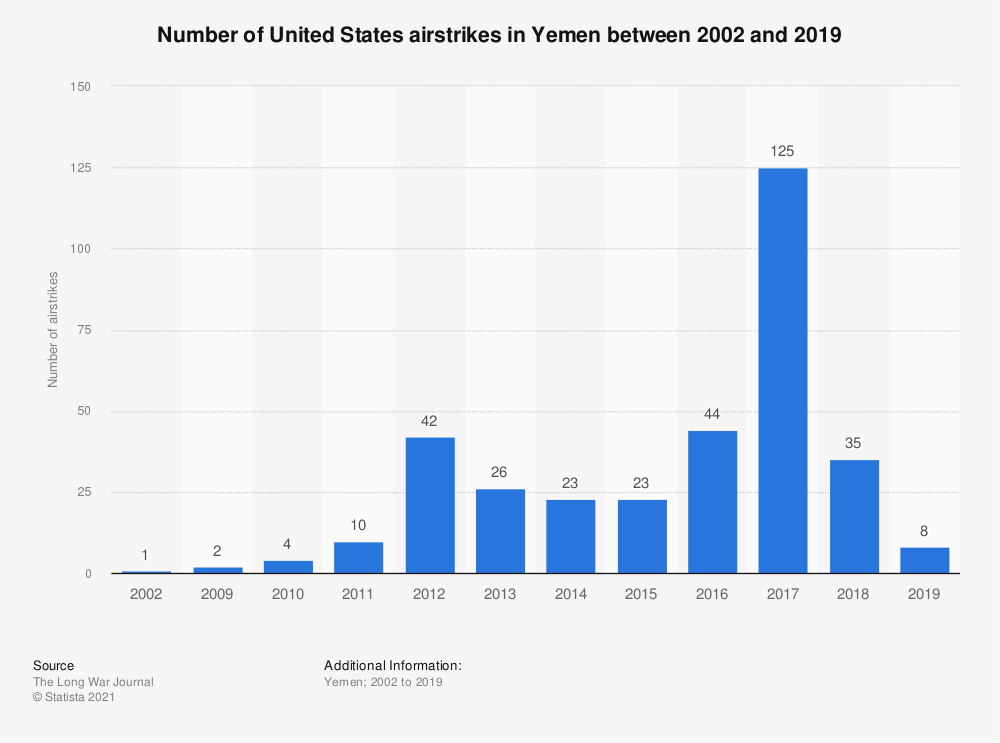Statistic: Number of United States airstrikes in Yemen between 2002 and 2019 | Statista