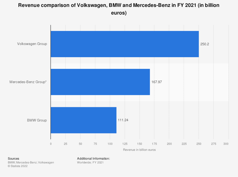 Statistic: Revenue comparison of Volkswagen, BMW and Daimler in FY 2019 (in billion euros) | Statista