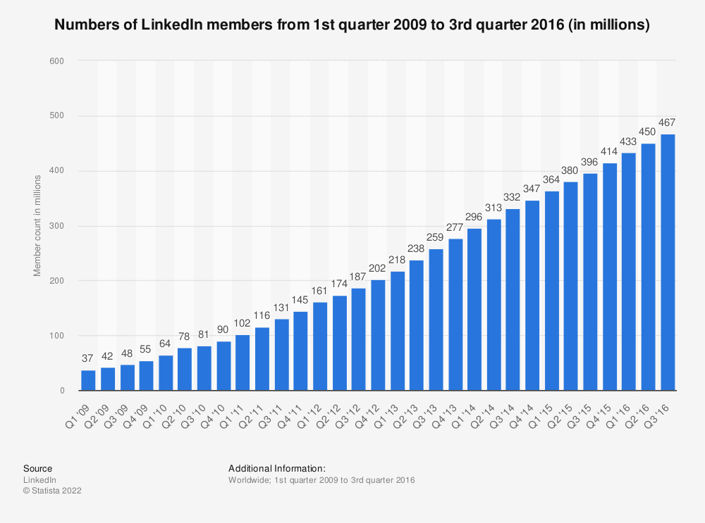 Statistic: Numbers of LinkedIn members from 1st quarter 2009 to 3rd quarter 2016 (in millions) | Statista