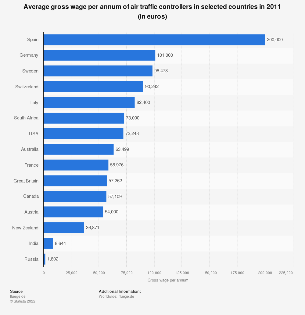 Statistic: Average gross wage per annum of air traffic controllers in selected countries in 2011 (in euros) | Statista