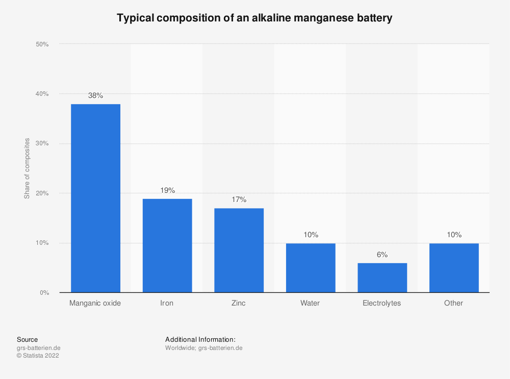 Statistic: Typical composition of an alkaline manganese battery | Statista