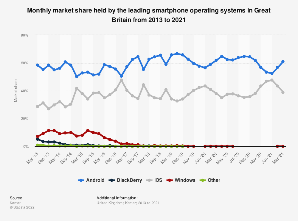 Statistic: Quarterly market share held by the leading smartphone operating systems in Great Britain from 2013 to 2019 | Statista