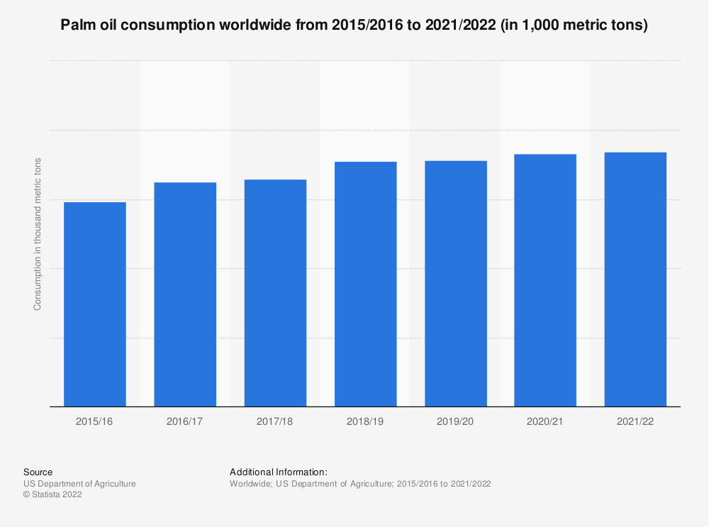 Statistic: Palm oil consumption worldwide from 2015/2016 to 2019/2020 (in 1,000 metric tons) | Statista