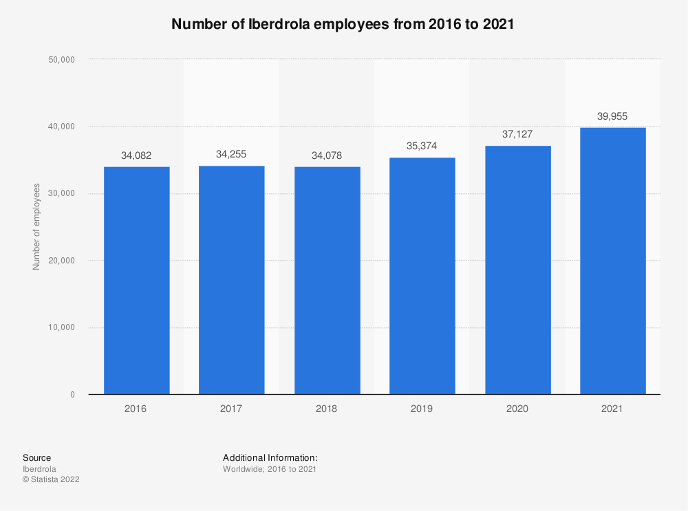 Statistic: Global number of Iberdrola employees from 2009 to 2012 | Statista