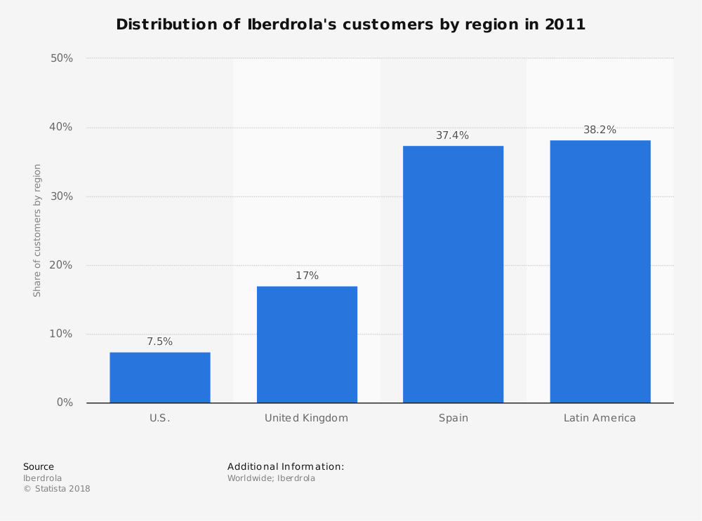 Statistic: Distribution of Iberdrola's customers by region in 2011 | Statista