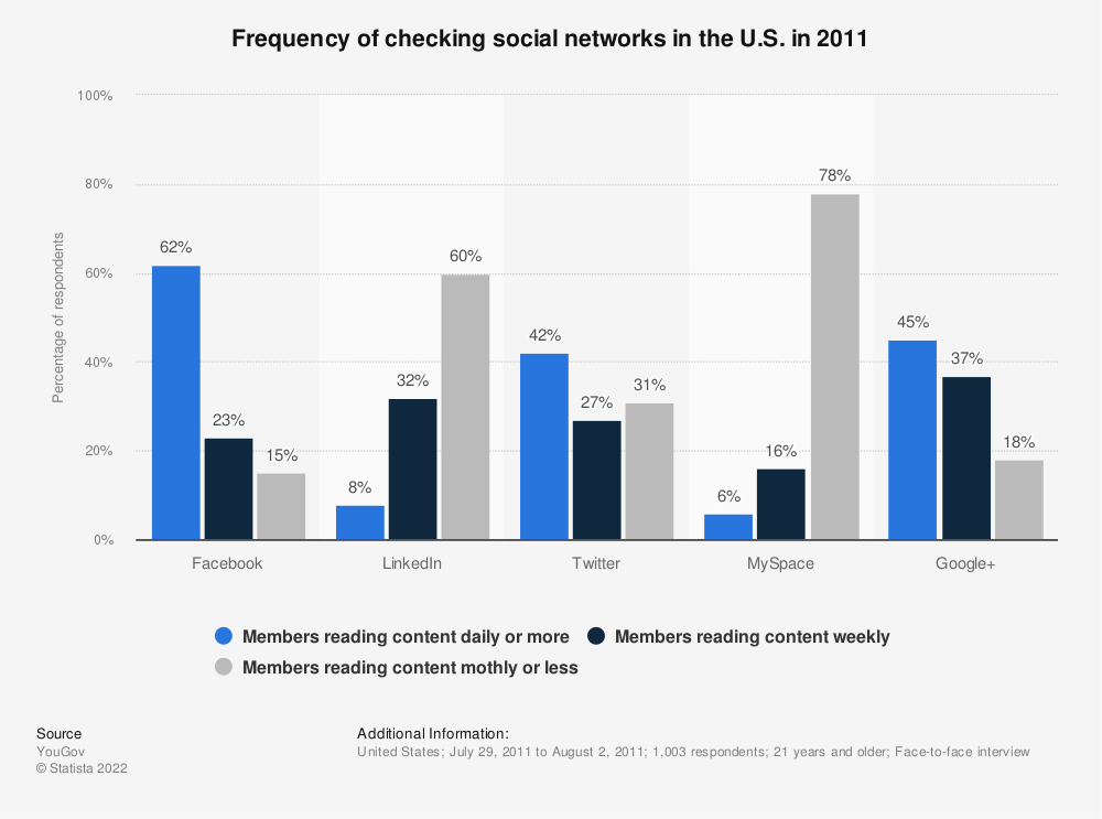 Statistic: Frequency of checking social networks in the U.S. in 2011   Statista