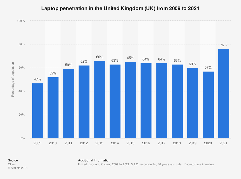 Statistic: Laptop penetration in the United Kingdom (UK) from 2009 to 2019 | Statista