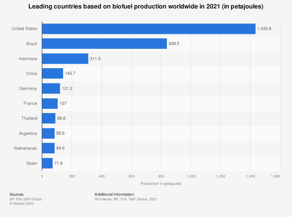 Statistic: Leading countries based on biofuel production in 2017 (in 1,000 metric tons of oil equivalent) | Statista