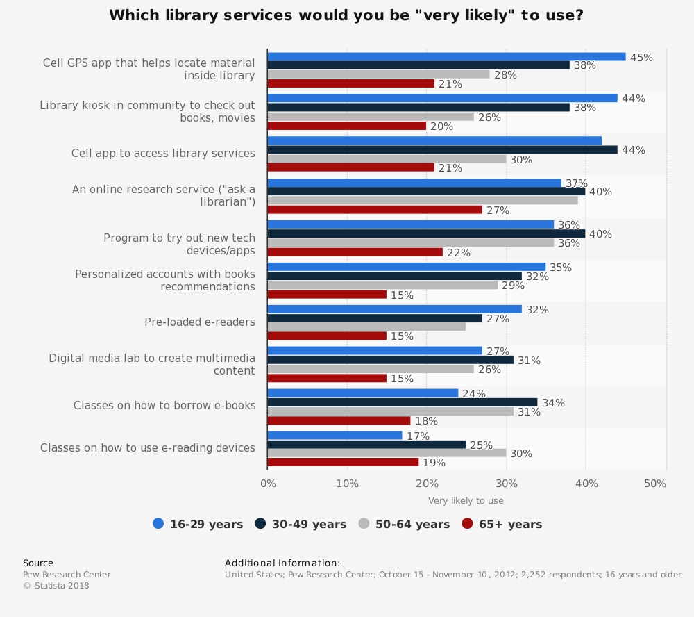 "Statistic: Which library services would you be ""very likely"" to use? 