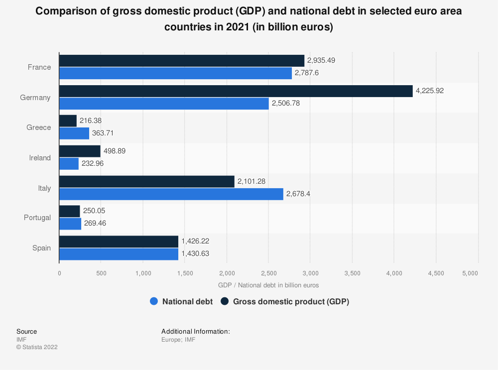 Statistic: Comparison of gross domestic product (GDP) and national debt in selected euro area countries in 2019 (in billion euros) | Statista