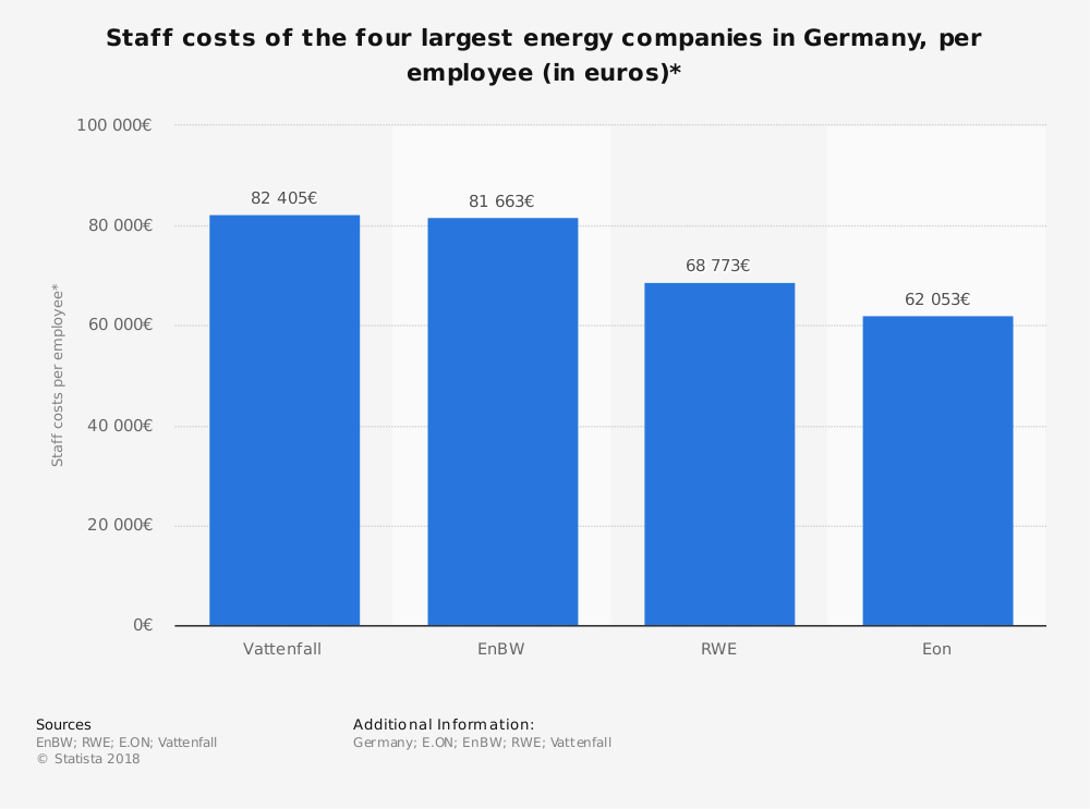 Statistic: Staff costs of the four largest energy companies in Germany, per employee (in euros)* | Statista