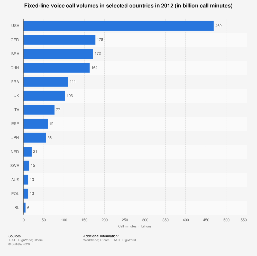 Statistic: Fixed-line voice call volumes in selected countries in 2012 (in billion call minutes) | Statista