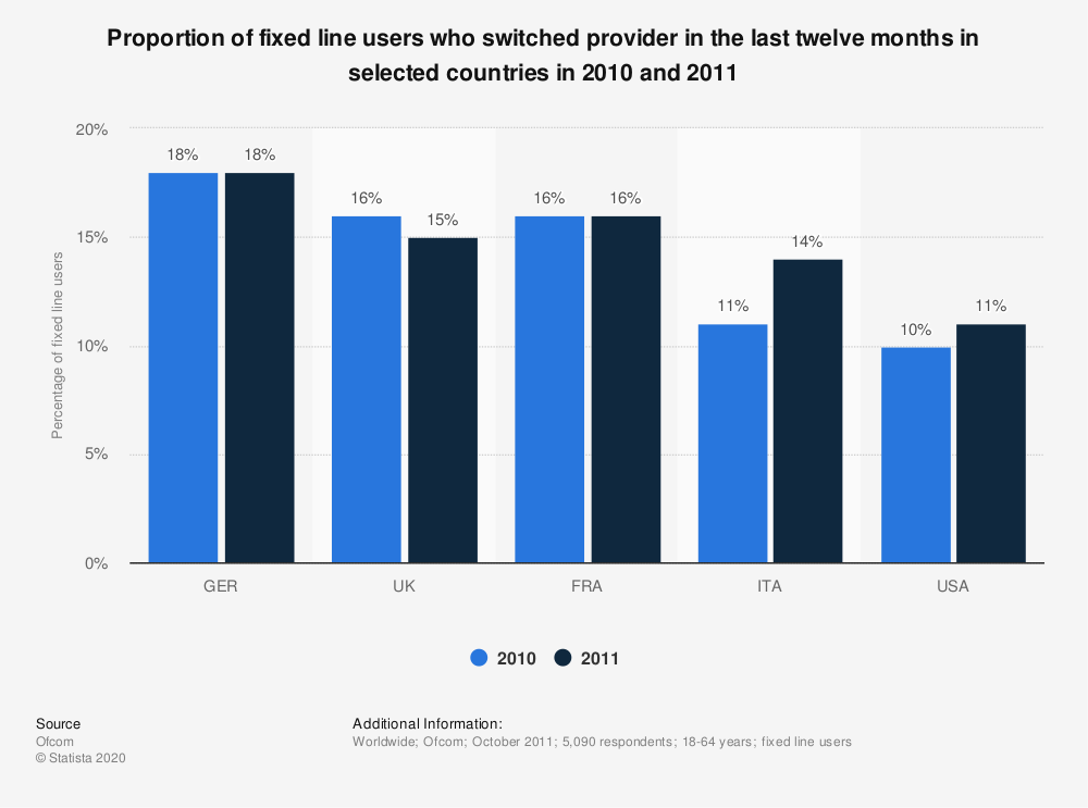 Statistic: Proportion of fixed line users who switched provider in the last twelve months in selected countries in 2010 and 2011 | Statista