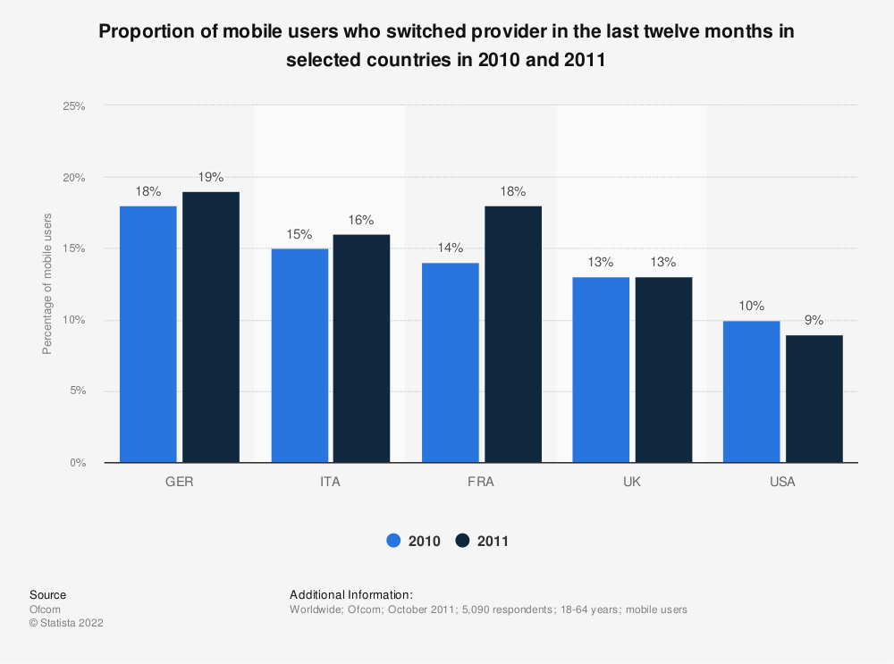 Statistic: Proportion of mobile users who switched provider in the last twelve months in selected countries in 2010 and 2011 | Statista