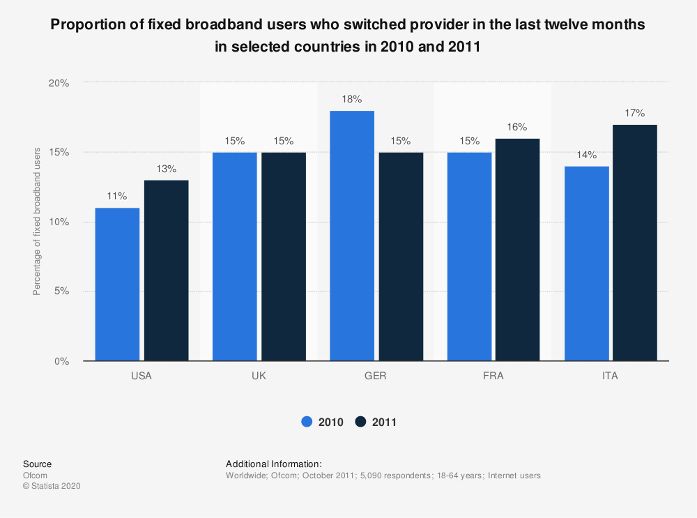 Statistic: Proportion of fixed broadband users who switched provider in the last twelve months in selected countries in 2010 and 2011   Statista
