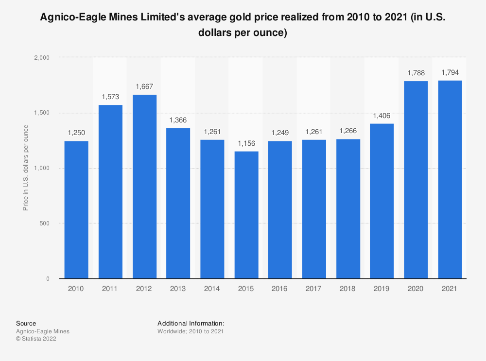 Statistic: Agnico-Eagle Mines Limited's average gold price realized from 2008 to 2018 (in U.S. dollars per ounce) | Statista