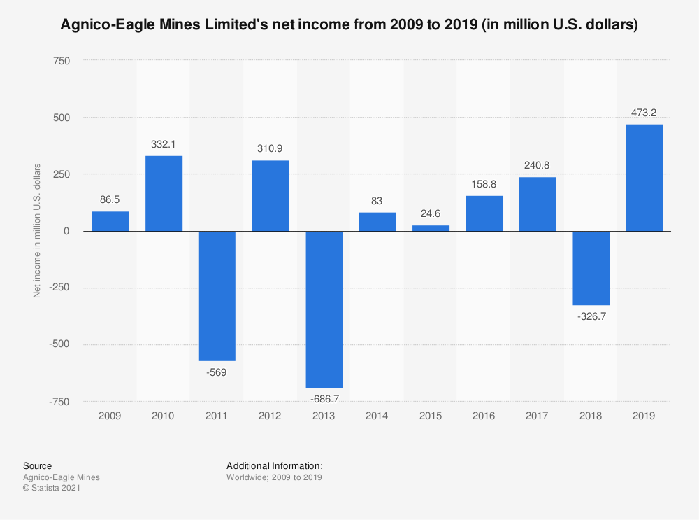 Statistic: Agnico-Eagle Mines Limited's net income from 2008 to 2018 (in million U.S. dollars) | Statista